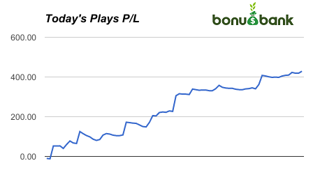 Matched Betting Profits in Australia With Bonusbank